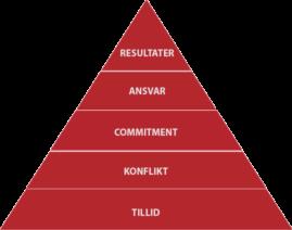 Modellen - pyramiden på dansk - Transparent